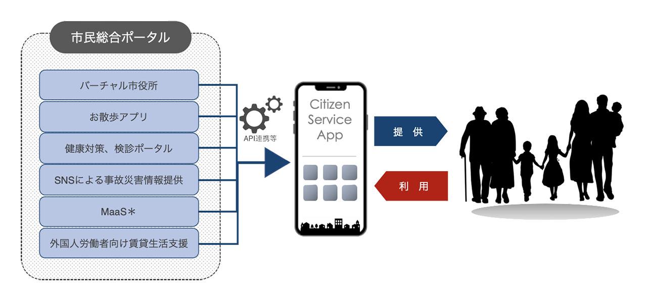 都市OSを活用したスーパーアプリのイメージ