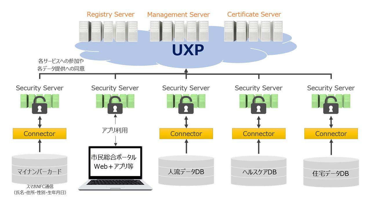 データ連携技術「UXP」概念図